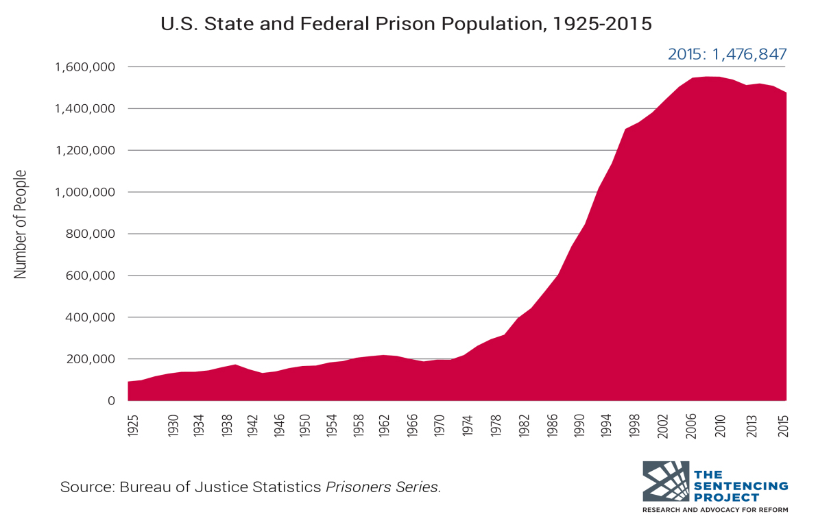 Graph showing increase in people incarcerated from 1925 -2015